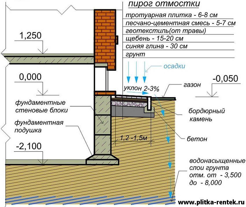 Отмостка вокруг дома с гидроизоляцией своими руками